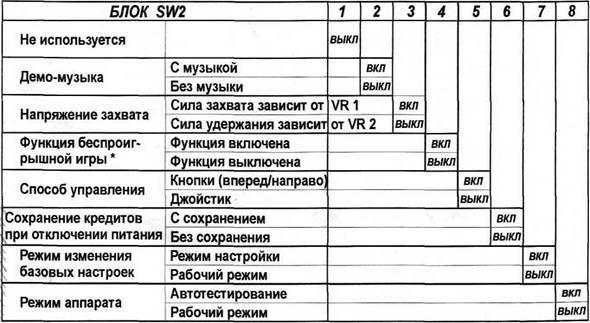 Установки переключателей кран-машины sw2