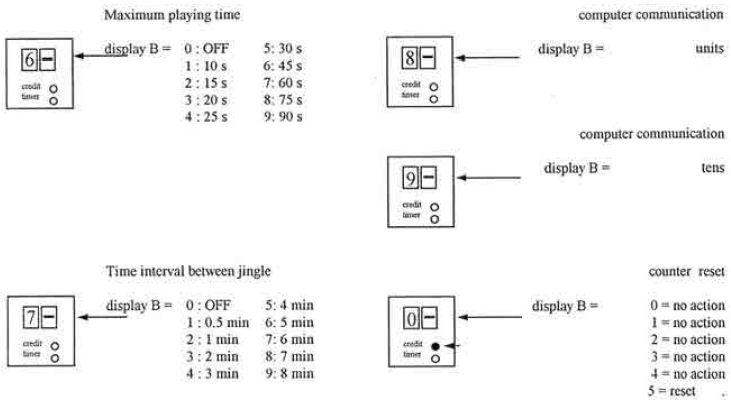 Инструкции к игровым аппаратам и кранам Elaut