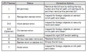 Светодиодная индикация ошибок ICT A6 - V6