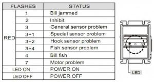 Светодиодная индикация неисправностей и ошибок ICT U70